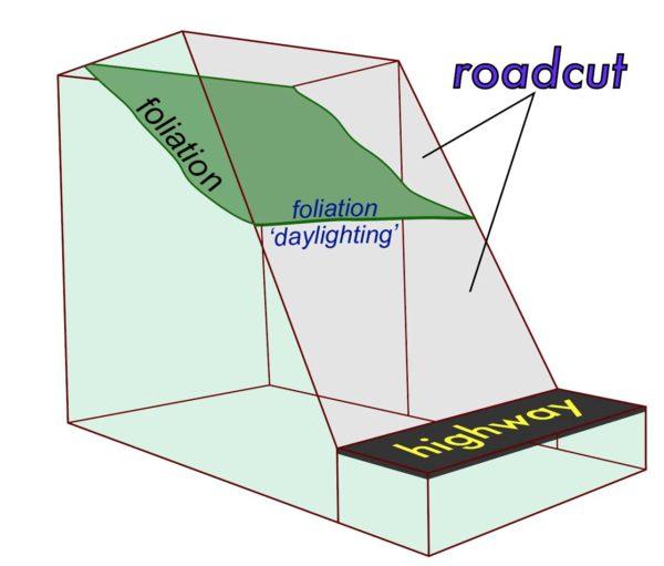 Block diagram of geologic structure.